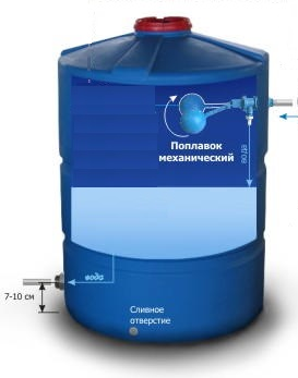 Автоматическое наполнение бака водой