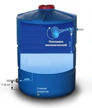 поплавочная система емкости